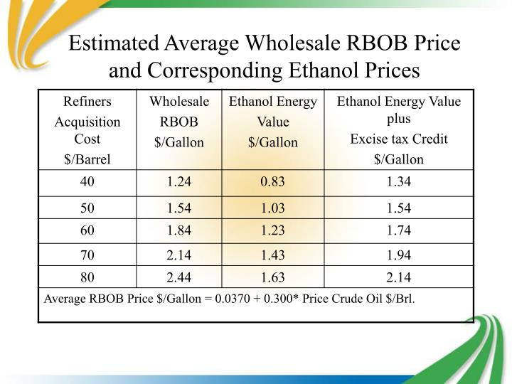 Estimated Average Wholesale RBOB Price and Corresponding Ethanol Prices