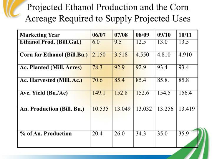 Projected Ethanol Production and the Corn Acreage Required to Supply Projected Uses