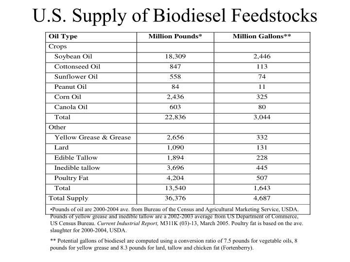 U.S. Supply of Biodiesel Feedstocks
