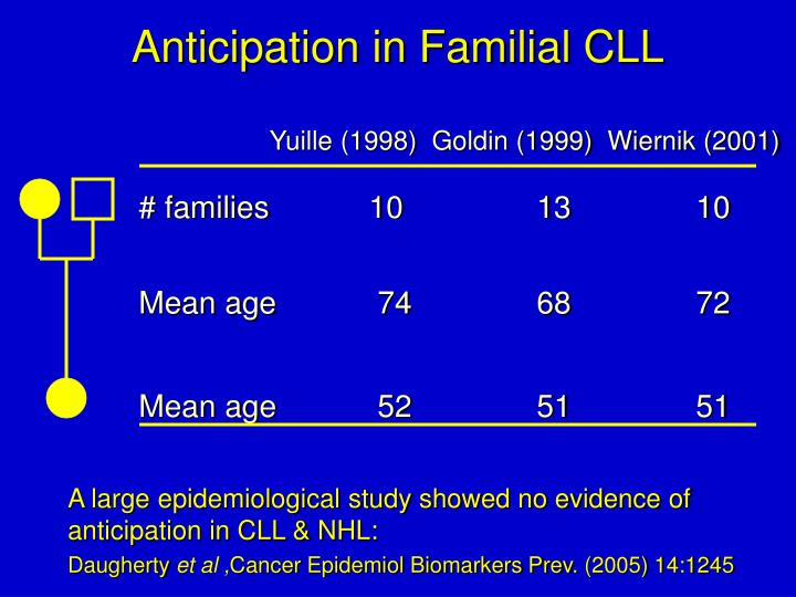 Anticipation in Familial CLL