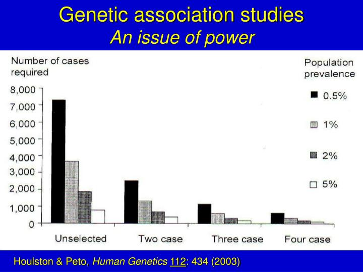 Genetic association studies