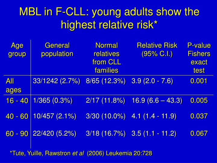 MBL in F-CLL: young adults show the highest relative risk*