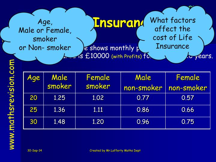 What factors affect the cost of Life Insurance