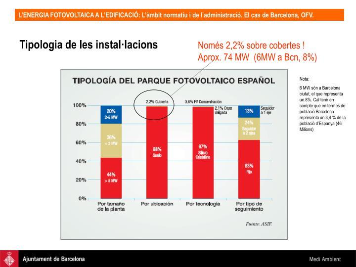 Només 2,2% sobre cobertes ! Aprox. 74 MW  (6MW a Bcn, 8%)