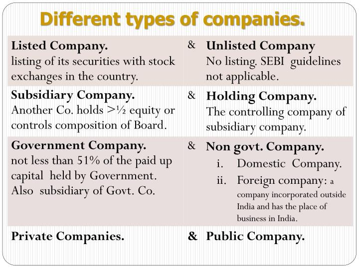 Different types of companies.