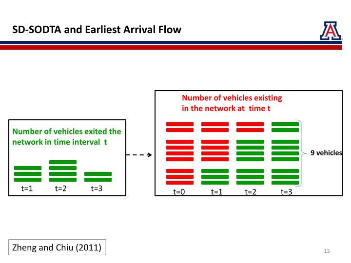 SD-SODTA and Earliest Arrival Flow