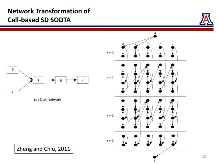 Network Transformation of
