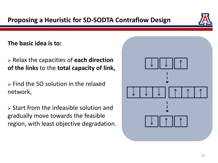 Proposing a Heuristic for SD-SODTA Contraflow Design