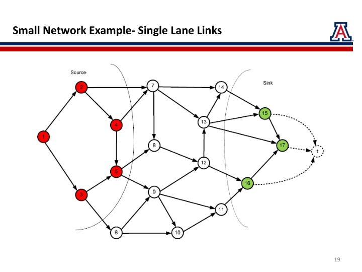 Small Network Example- Single Lane Links