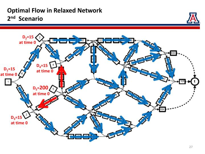 Optimal Flow in Relaxed Network