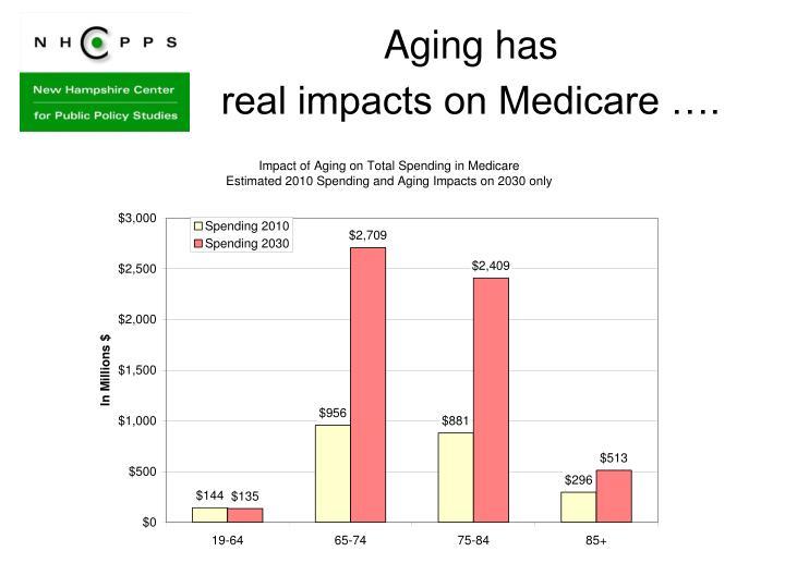 Aging has