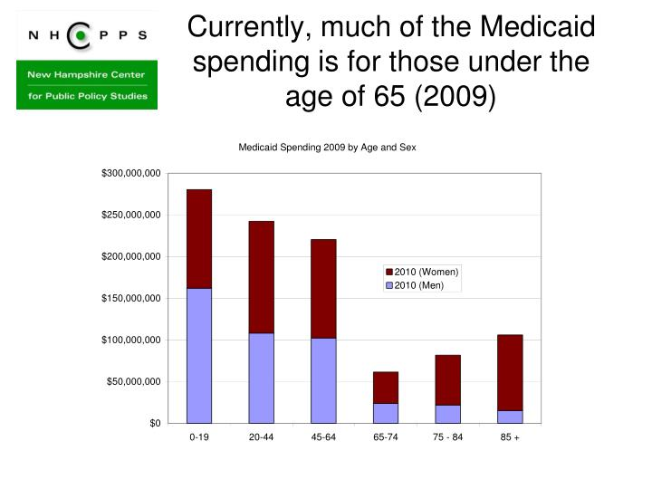 Currently, much of the Medicaid spending is for those under the age of 65 (2009)