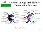driven by age and shifts in demand for services