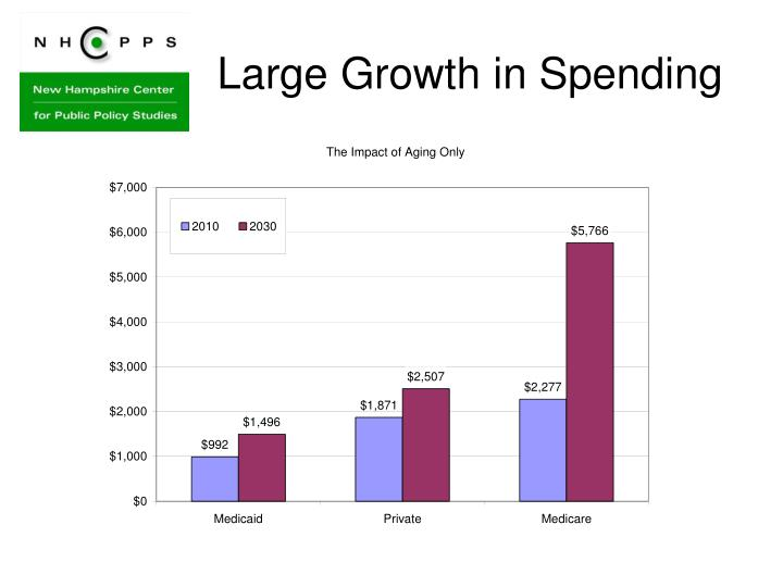 Large Growth in Spending