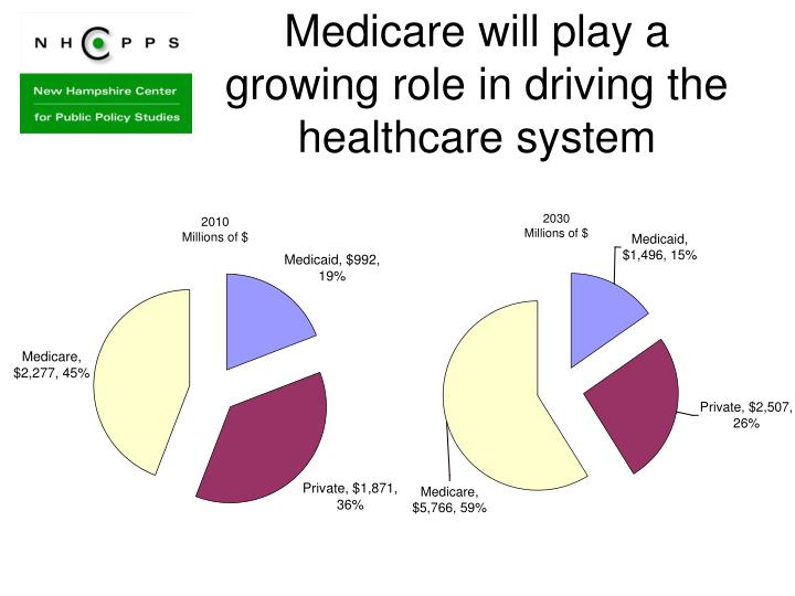 Medicare will play a growing role in driving the healthcare system