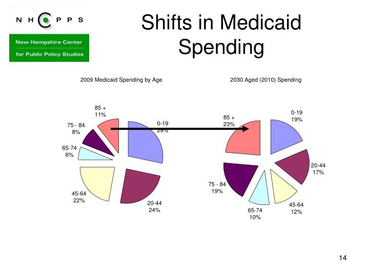 Shifts in Medicaid Spending