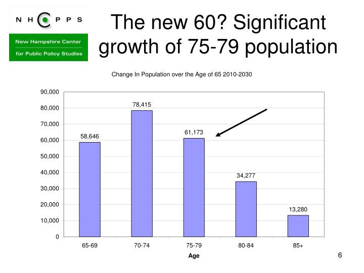 The new 60? Significant growth of 75-79 population