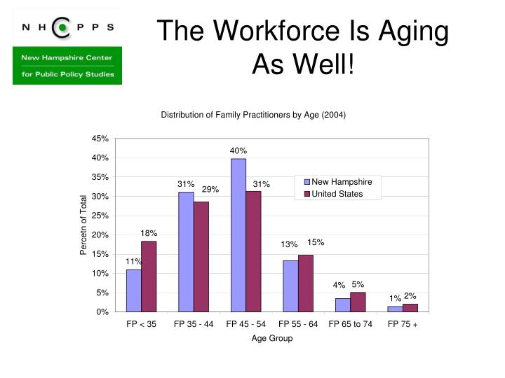 The Workforce Is Aging