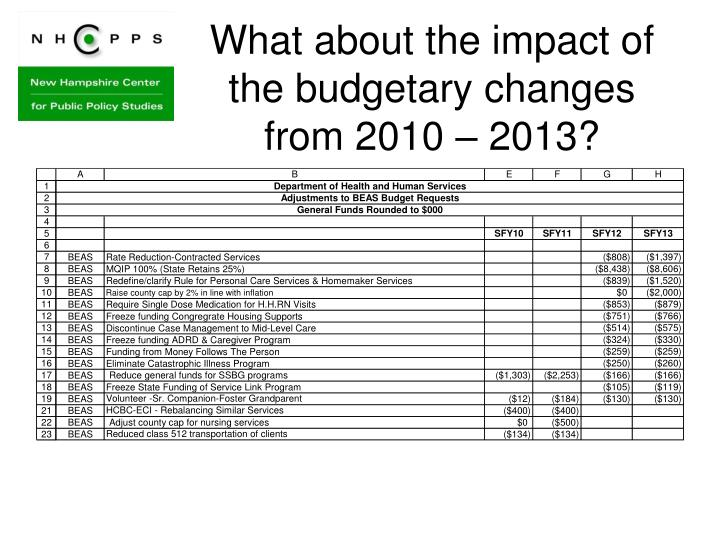 What about the impact of the budgetary changes from 2010 – 2013?