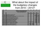 what about the impact of the budgetary changes from 2010 2013