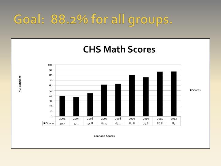 Goal:  88.2% for all groups.
