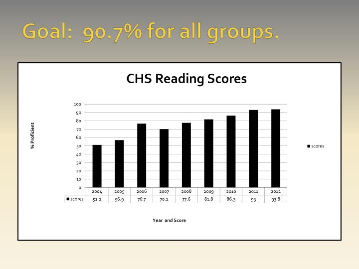 Goal:  90.7% for all groups.