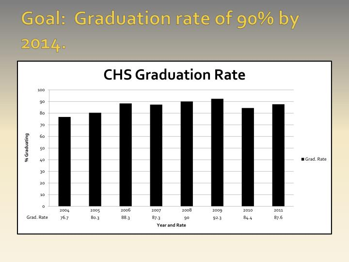 Goal:  Graduation rate of 90% by 2014.