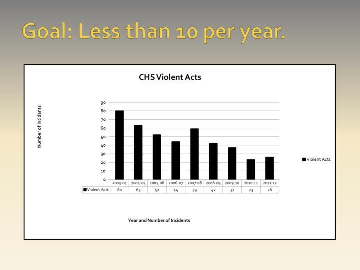Goal: Less than 10 per year.