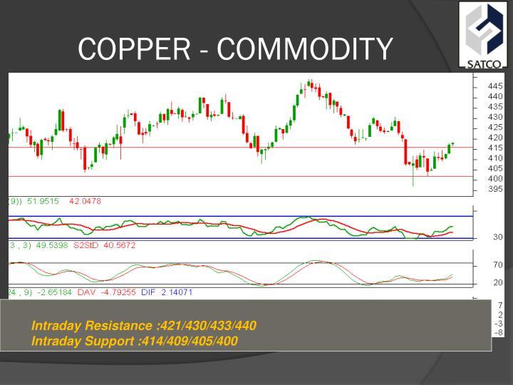 COPPER - COMMODITY