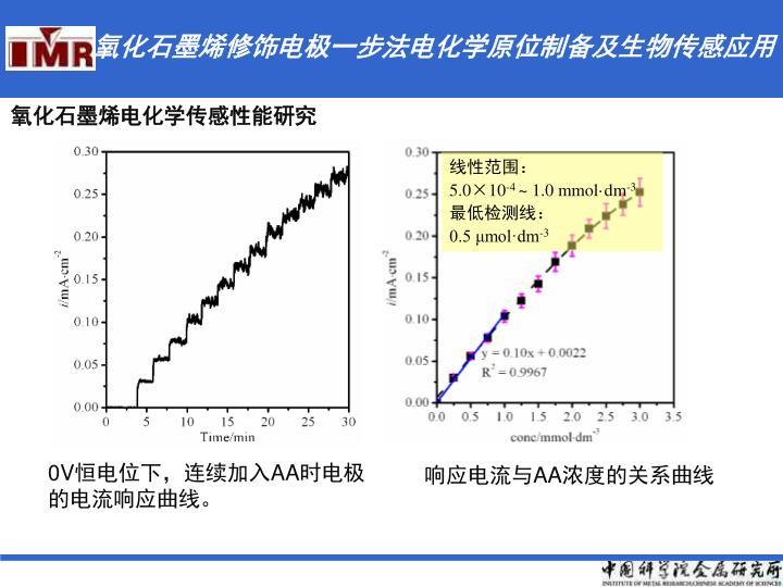 氧化石墨烯修饰电极一步法电化学原位制备及生物传感应用