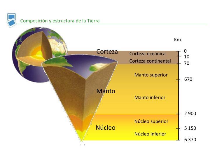 Composición y estructura de la Tierra