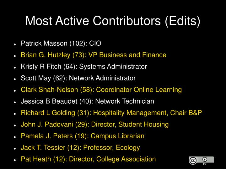 Most Active Contributors (Edits)