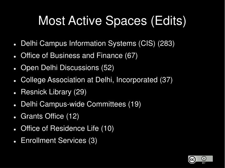 Most Active Spaces (Edits)