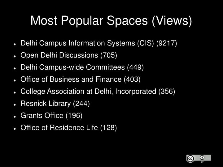Most Popular Spaces (Views)