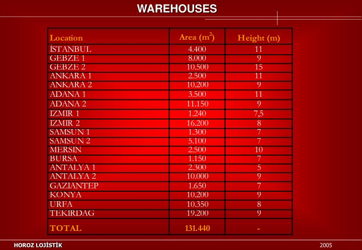WAREHOUSES