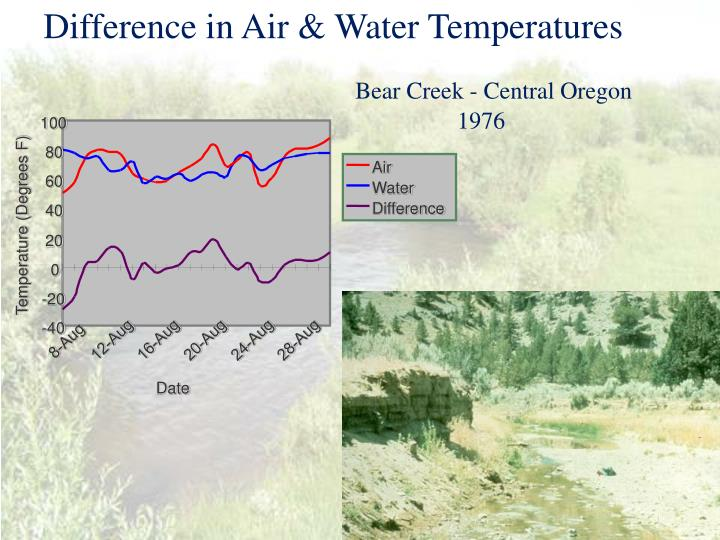 Difference in Air & Water Temperatures