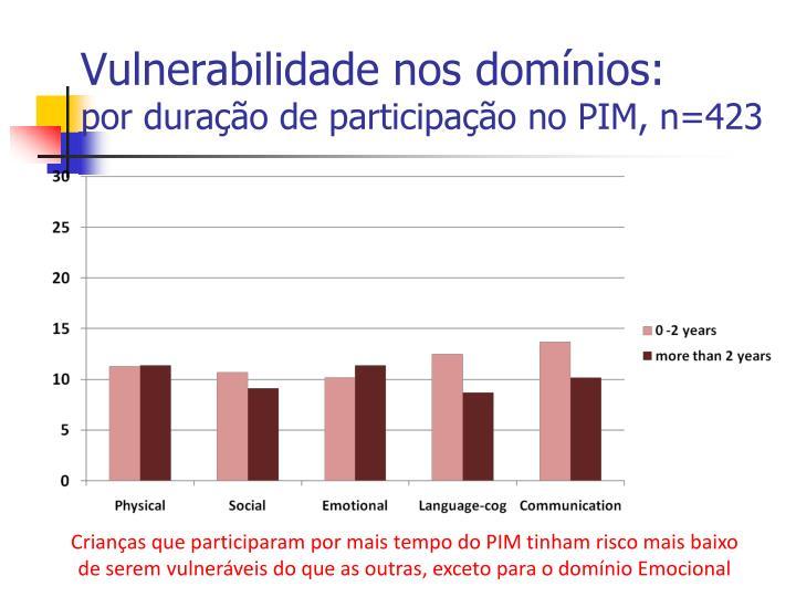 Vulnerabilidade nos domínios: