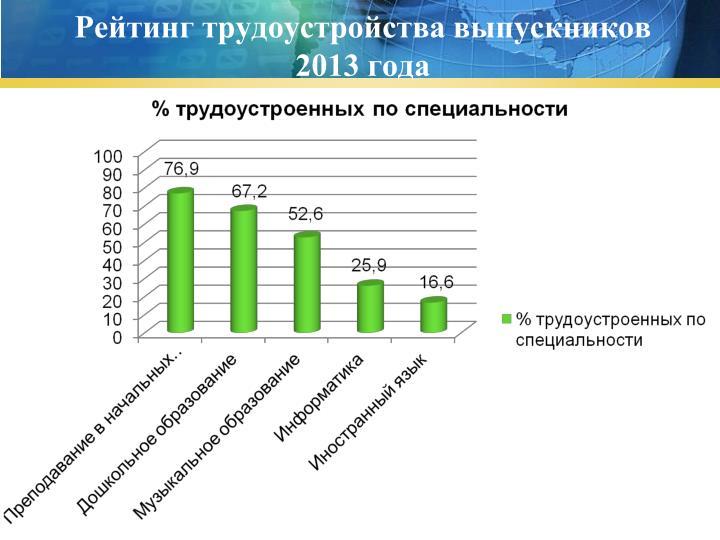 Рейтинг трудоустройства выпускников