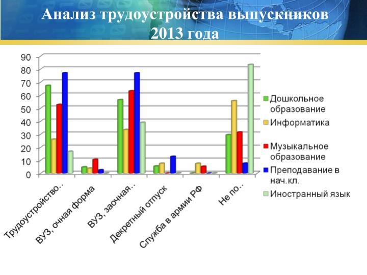 Анализ трудоустройства выпускников