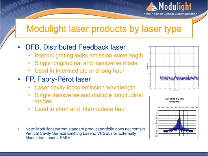 Modulight laser products by laser type