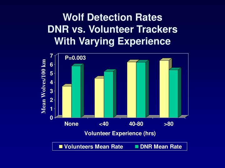 Wolf Detection Rates