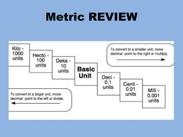 Metric REVIEW