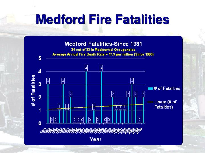 Medford Fire Fatalities