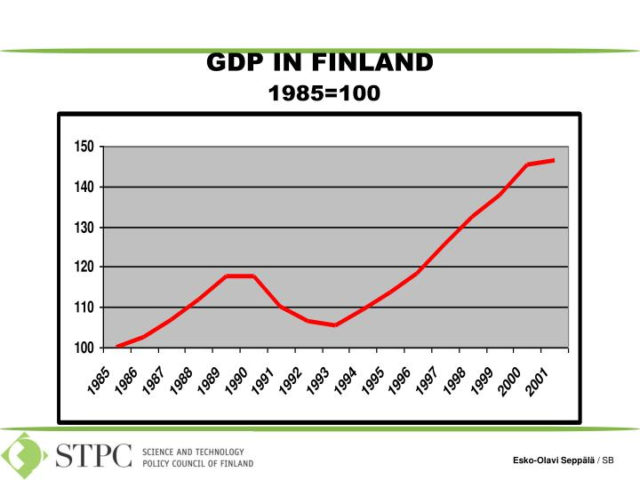 GDP IN FINLAND