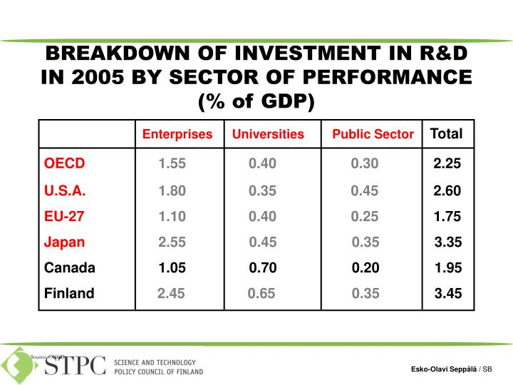 BREAKDOWN OF INVESTMENT IN R&D