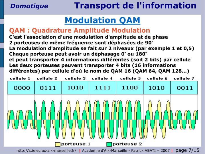 Modulation QAM