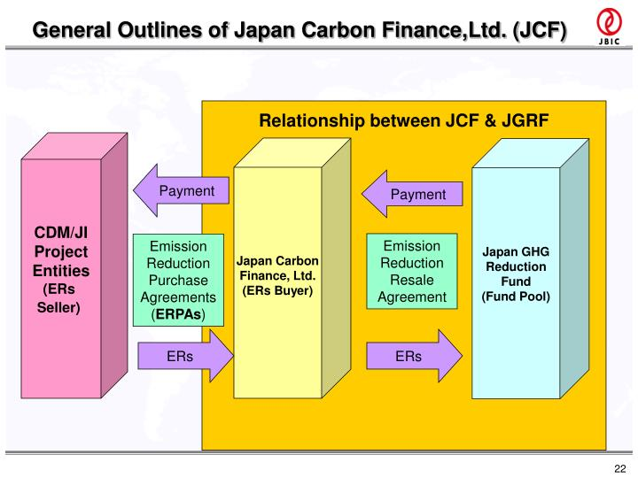 General Outlines of Japan Carbon Finance,Ltd. (JCF)