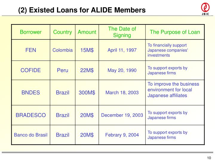 (2) Existed Loans for ALIDE Members