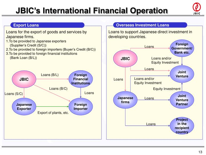 JBIC's International Financial Operation