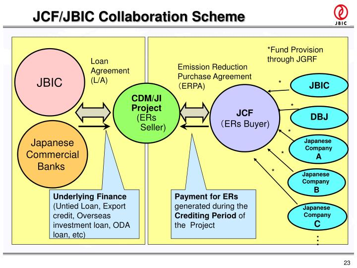 JCF/JBIC Collaboration Scheme